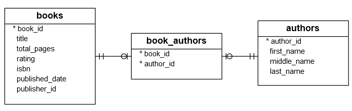 Introduction to Books DB2 Sample Database