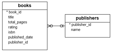 Db2 HAVING clause Explained Using Practical Examples