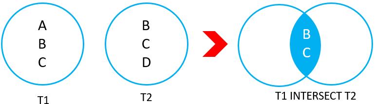 Db2 INTERSECT