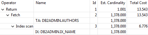 Db2 CREATE INDEX - query plan for an index on multiple columns