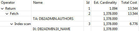 Db2 CREATE INDEX - query plan for search value on leftmost column