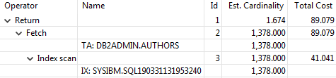 Db2 CREATE INDEX - query plan for search value on rightmost column