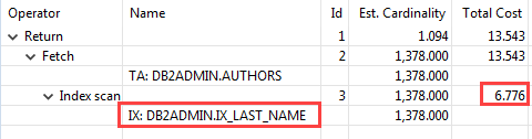 Db2 CREATE INDEX - use last name index