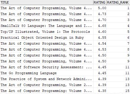 db2 rank function example